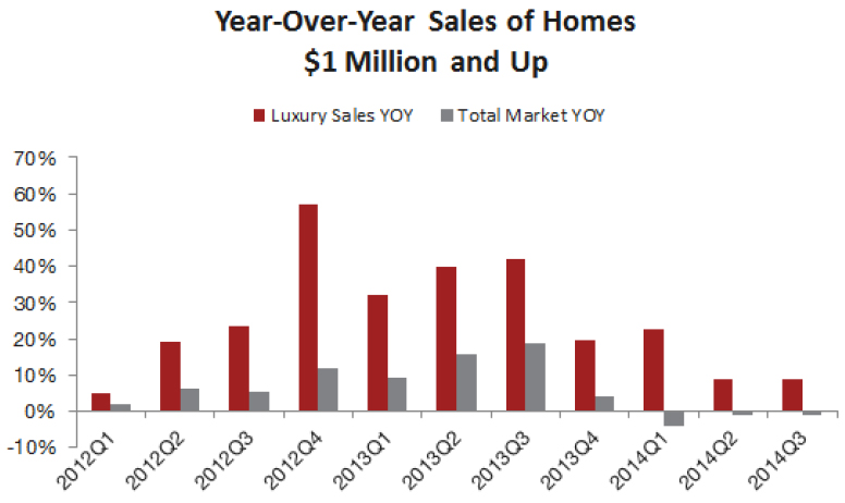 Year-over-Year-Sales-of-homes.jpg