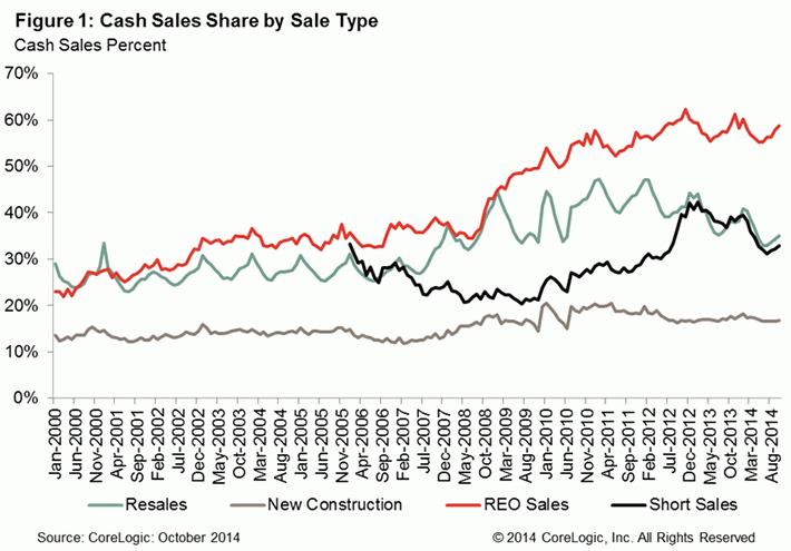 WPJ News   Cash Sales Share by Sale Type - CoreLogic 2014