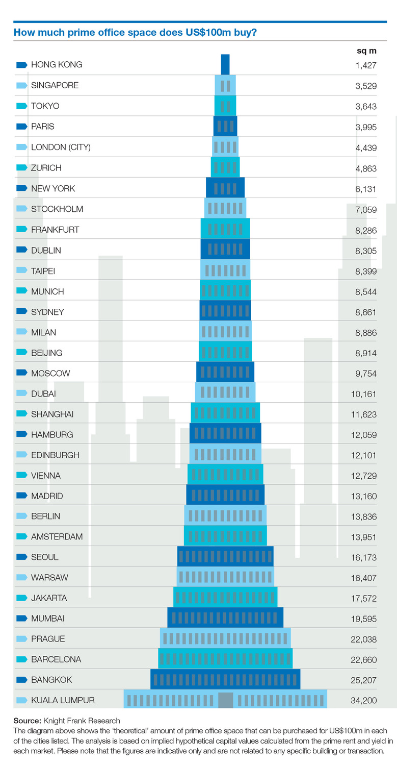 How-much-prime-office-space-does-100-million-dollar-buy.jpg