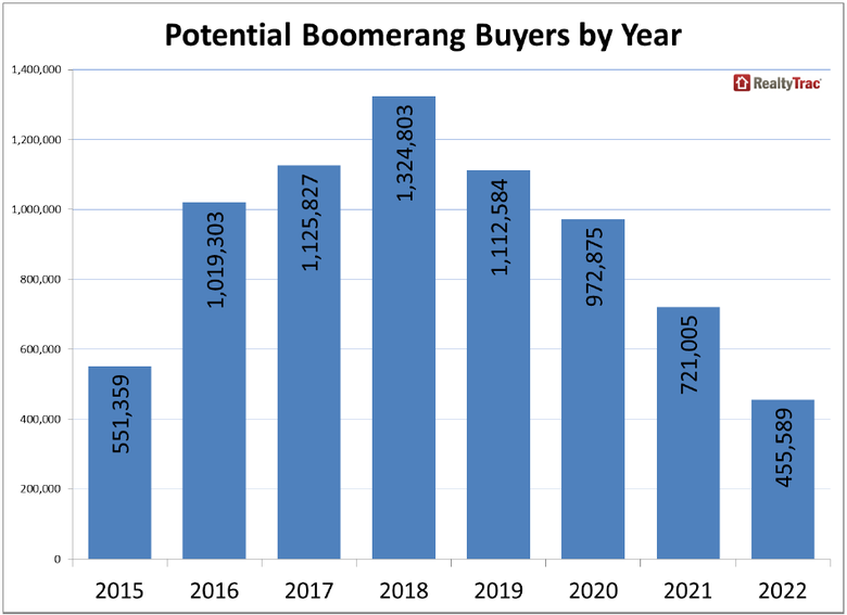 Potential-Boomerang-Buyers-Nationwide-2.png