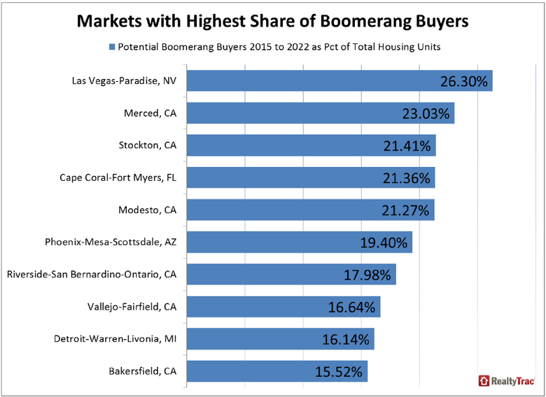 Potential-Boomerang-Buyers-Nationwide-3.png