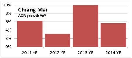 WPJ News | Thailand Hotel Market - Chiang Mai ADR growth YoY
