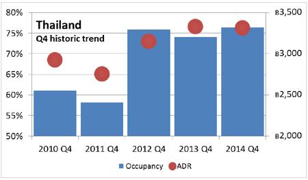 WPJ News | Thailand Hotel Market Q4 2014 Historic Trend