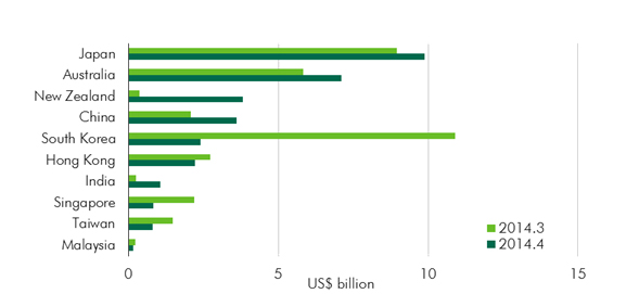 Total-investment-volume-in-Asia-Pacific-by-market.jpg