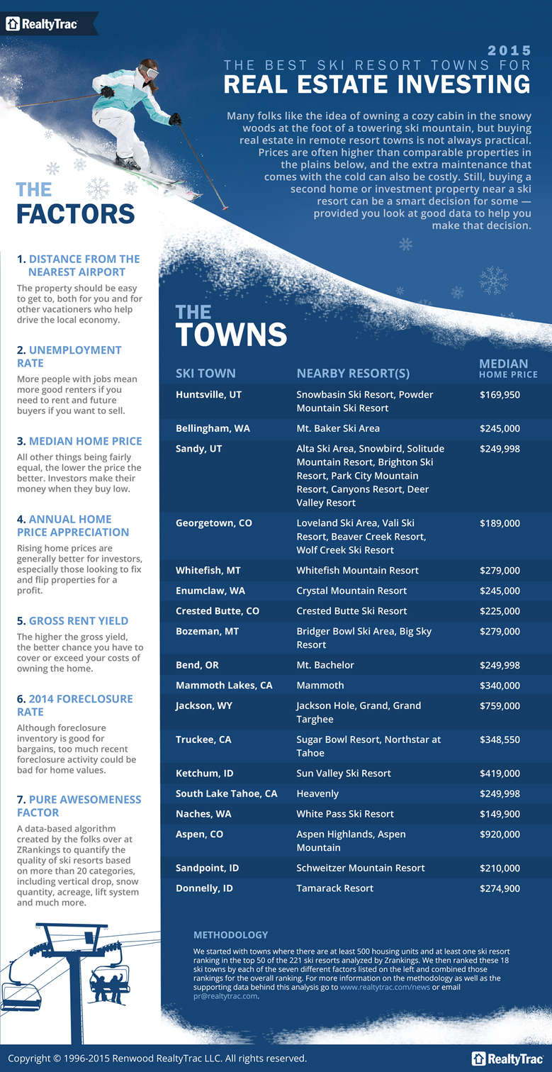 best_ski_towns_2015.png