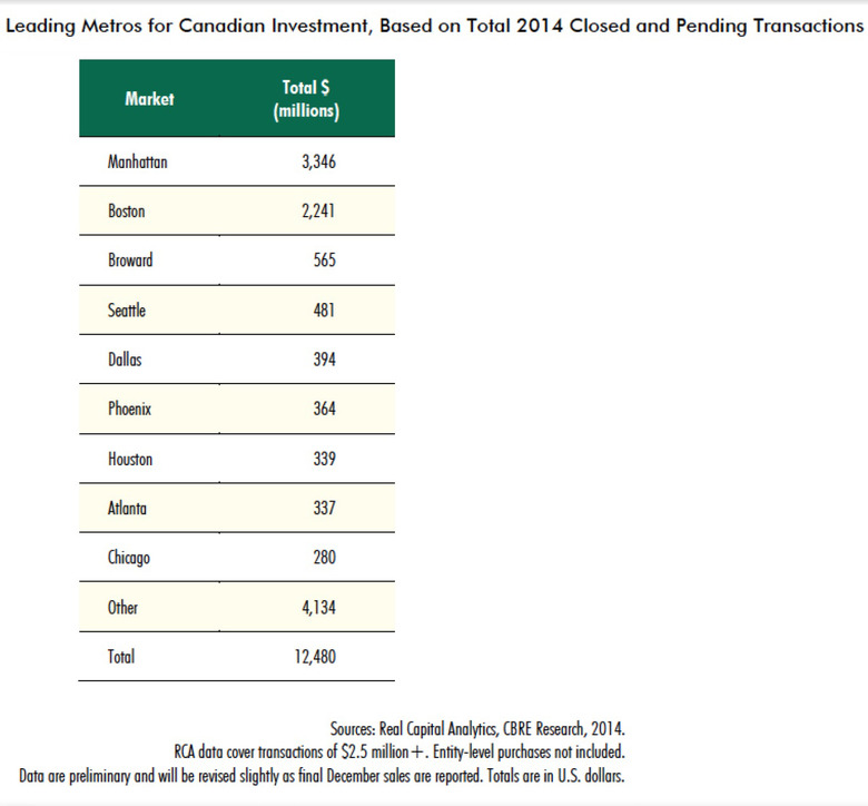 WPJ News   Leading Metros for Canadian Investment Based on Total 2014 Closed and Pending Transactions