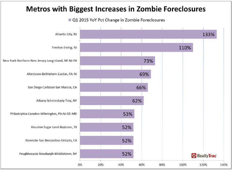 WPJ News | Metros with Biggest Increases in Zombie Foreclosures
