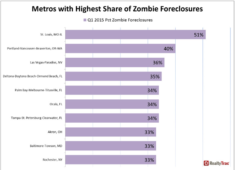 WPJ News | Metros with Highest Share of Zombie Foreclosures