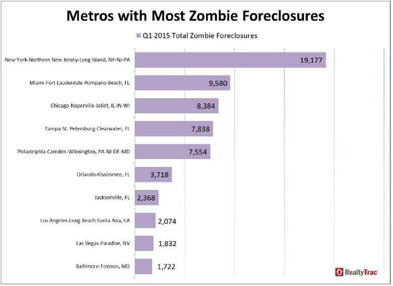 WPJ News | Metros with Most Zombie Foreclosures