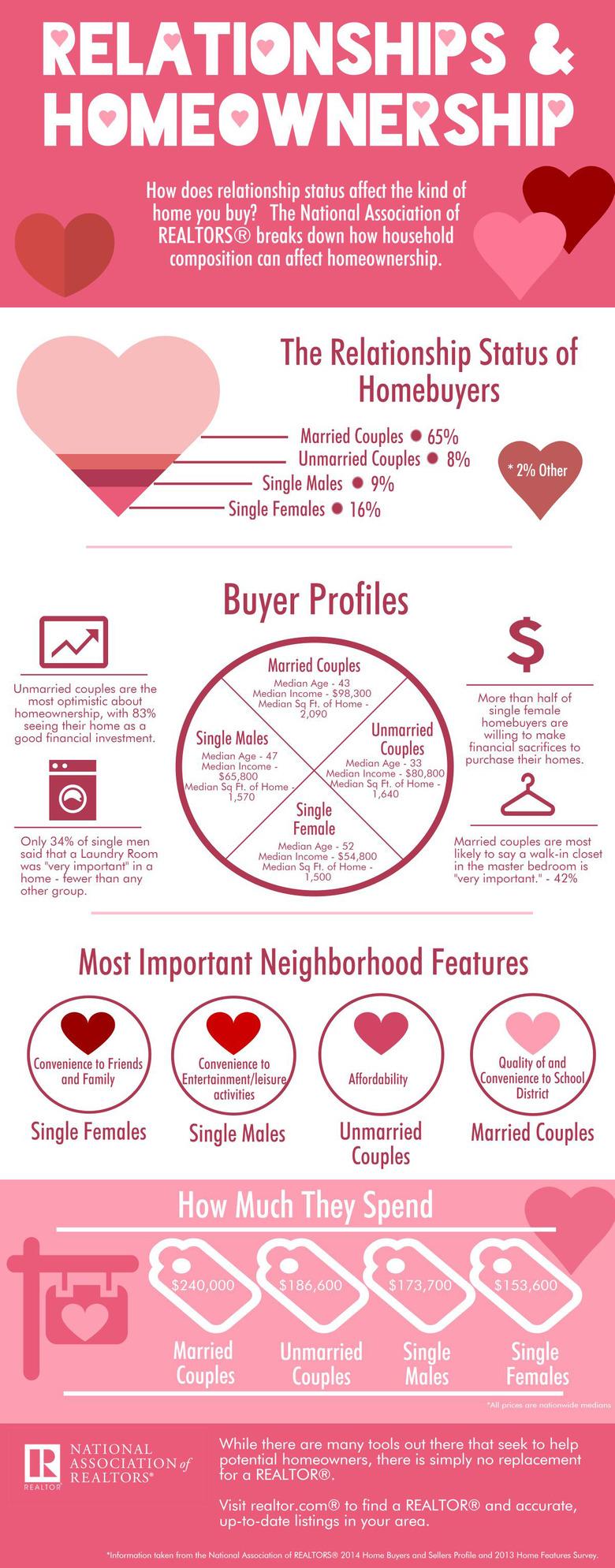 NAR-2014-relationships-and-homeownership-infogrpahic.jpg