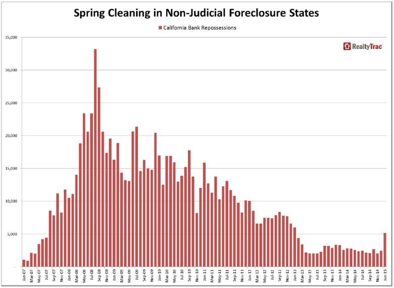 S[ring-Cleaning-in-Non-Judicial-Foreclosure-States.png