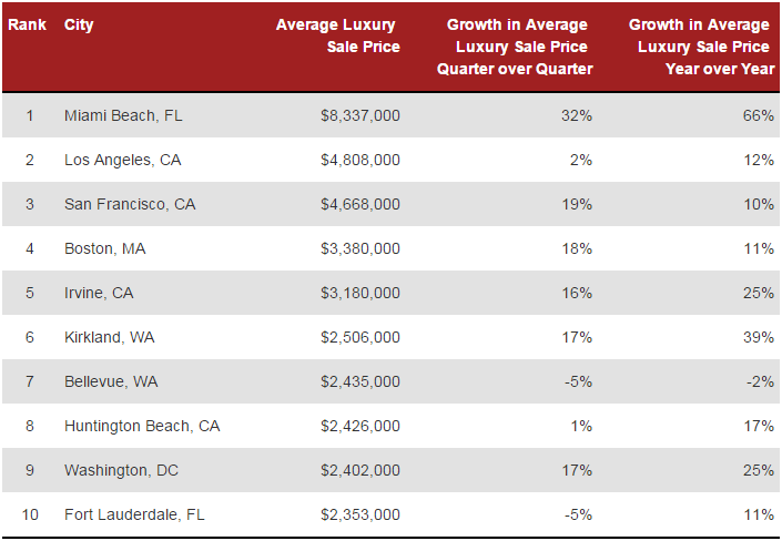 WPJ News | Top 10 US Luxury Real Estate Markets by price