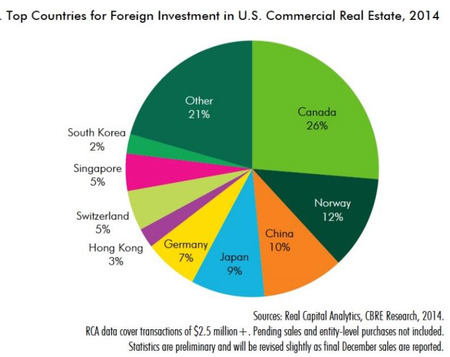 WPJ News | Top Countries for Foreign Investment in US Commercial Real Estate 2014