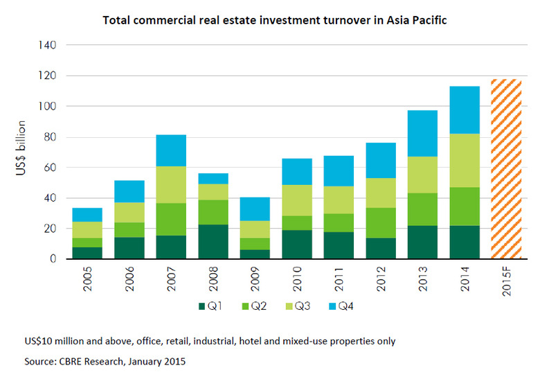 WPJ News | Total commercial real estate investment turnover in Asia Pacific