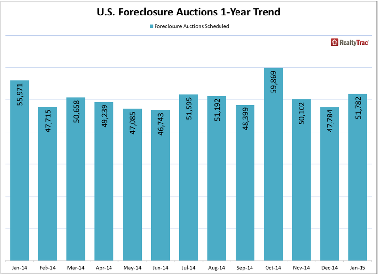 US-Foreclosure-Auctions-1-Year-Trend.png