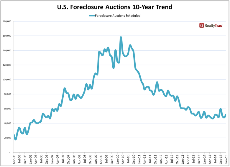 WPJ News | US Foreclosure Auctions 10-Year Trend
