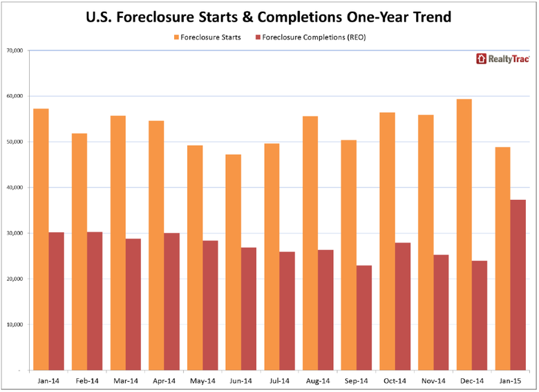 US-Foreclosure-Starts-and-Completions-1-year-Trend.png