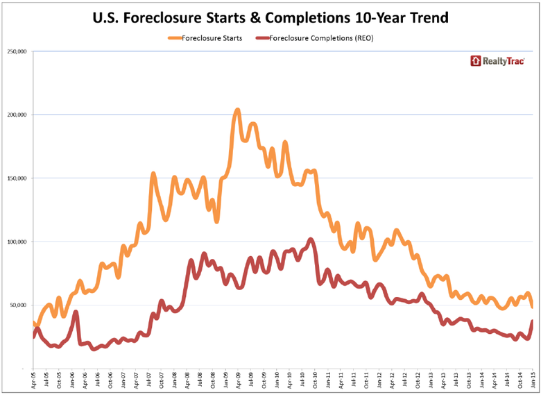 WPJ News | US Foreclosure Starts and Completions 10 year Trend