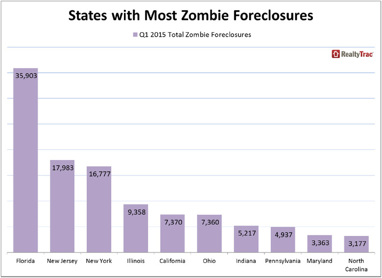 WPJ News | US States with Most Zombie Foreclosures