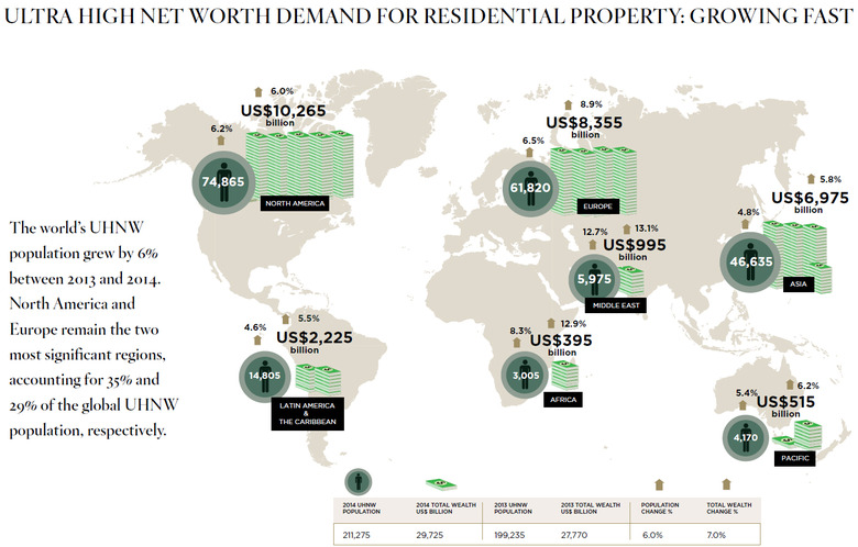 WPJ News | Ultra HIgh Net Worth Demand for Residential Property Growing Fast