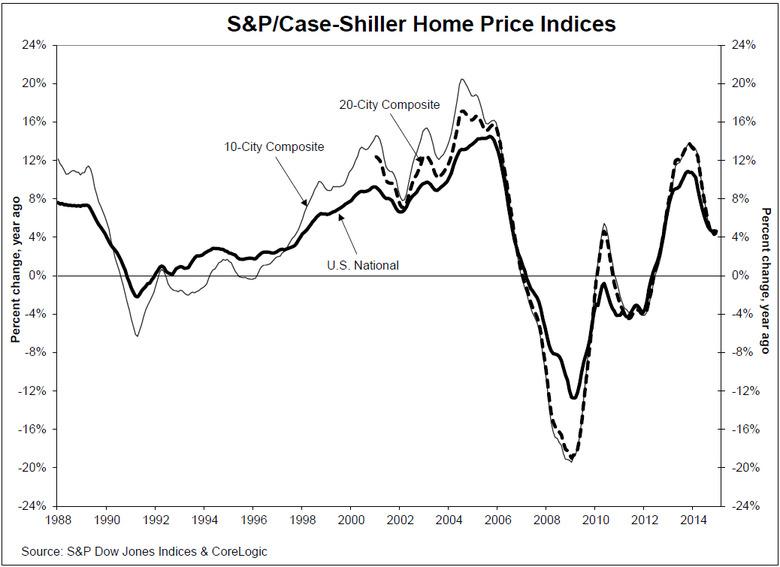 sp-case-shiller-home-price-index-2014-chart-1.jpg