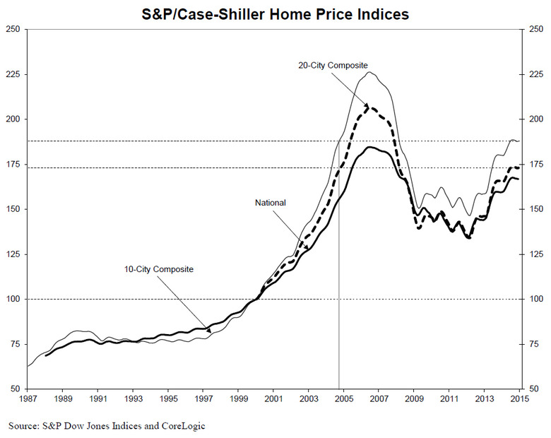 sp-case-shiller-home-price-index-2014-chart-2.jpg