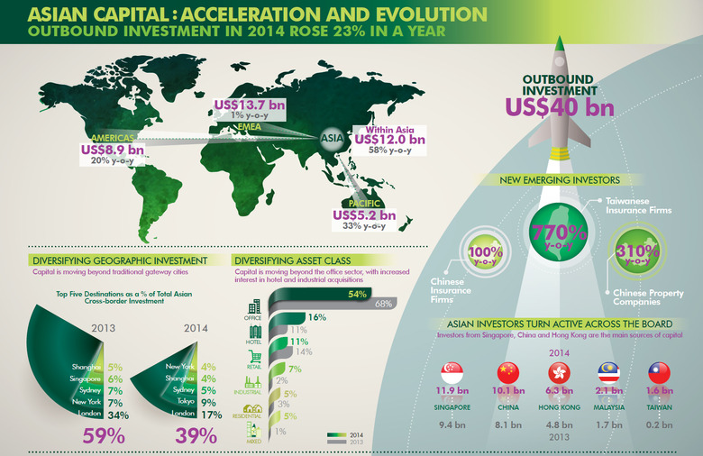 WPJ News | Acceleration and Evolution of Asian Investment Capital