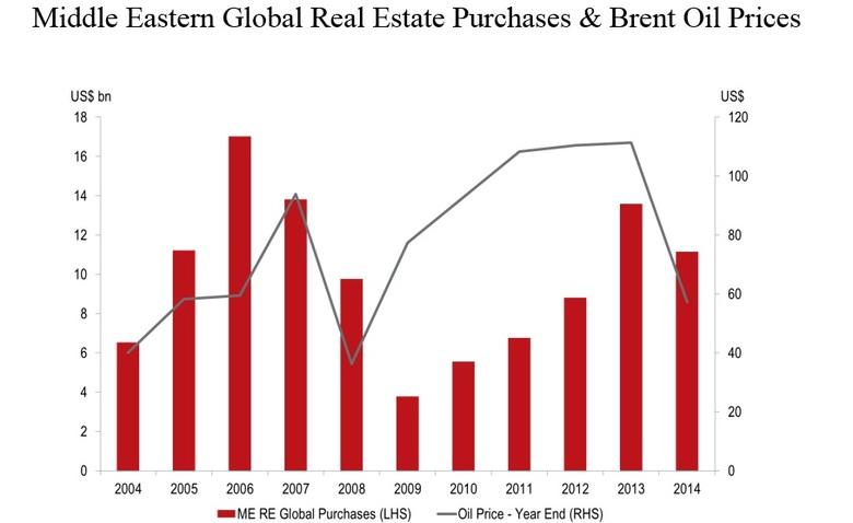 WPJ News | Middle Eastern Global Real Estate Purchases & Brent Oil Prices