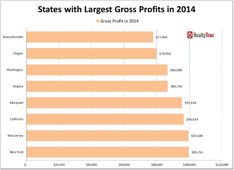 WPJ News | States with Largest Real Estate Gross Profits in 2014