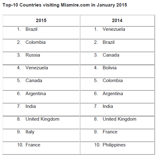 Top-10-Countries-visiting-Miamire.com-in-January-2015.jpg