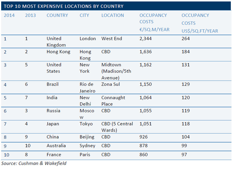 WPJ News | Top 10 Most Expensive Locations By Country