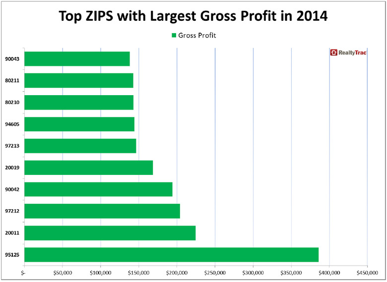 WPJ News | Top Zip Codes with Largest Real Estate Gross Profit in 2014