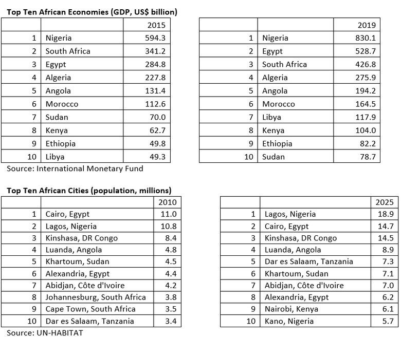 top-10-african-economies.jpg
