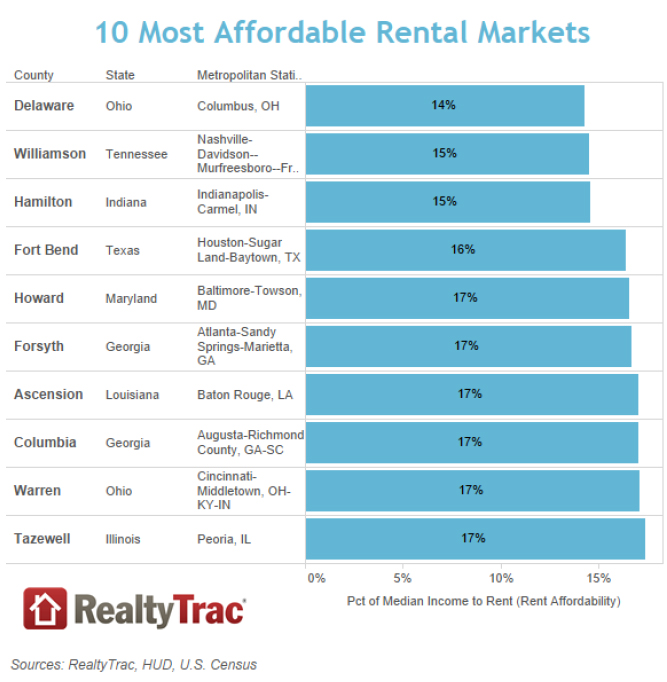 10-Most-Afforadble-Markets-RealtyTrac.jpg
