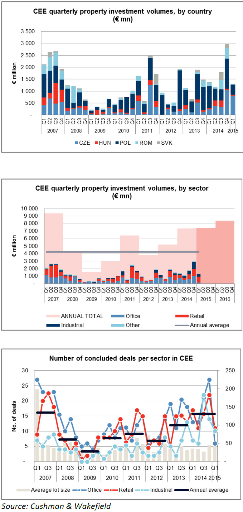 CEE-Quarterly-Property-Investment.jpg