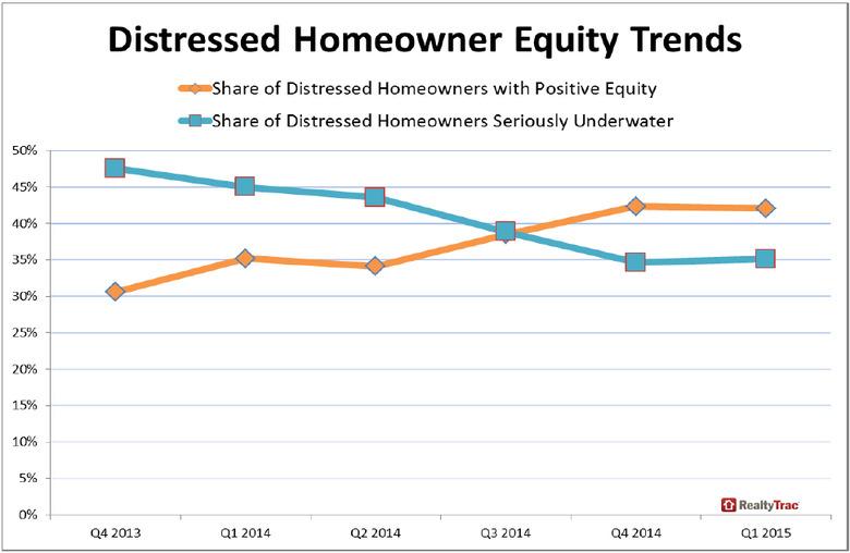 Distressed-Homeowner-Equity-Trends-2.jpg