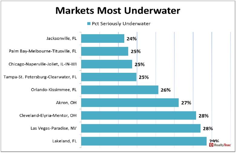 Markets-Most-Underwater-2.jpg