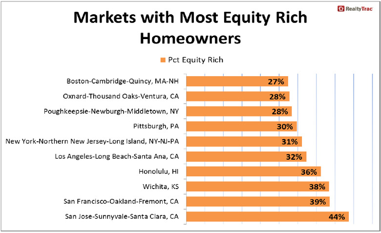 Markets-with-Most-Equity-Rich-Homeowners-2.jpg