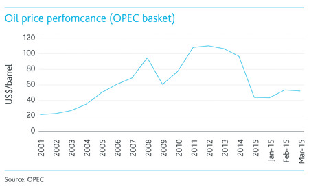 Oil-price-performance.jpg