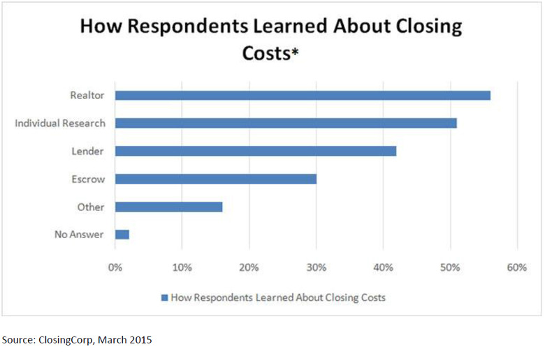 Percent-of-Respondents-Unaware-of-Real-Estate-Closing-Costs-by-Age-Demographic-2.jpg