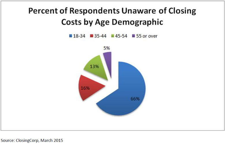 Percent-of-Respondents-Unaware-of-Real-Estate-Closing-Costs-by-Age-Demographic.jpg