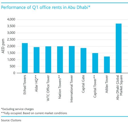 WPJ News | Performance of Q1 office rents in Abu Dhabi