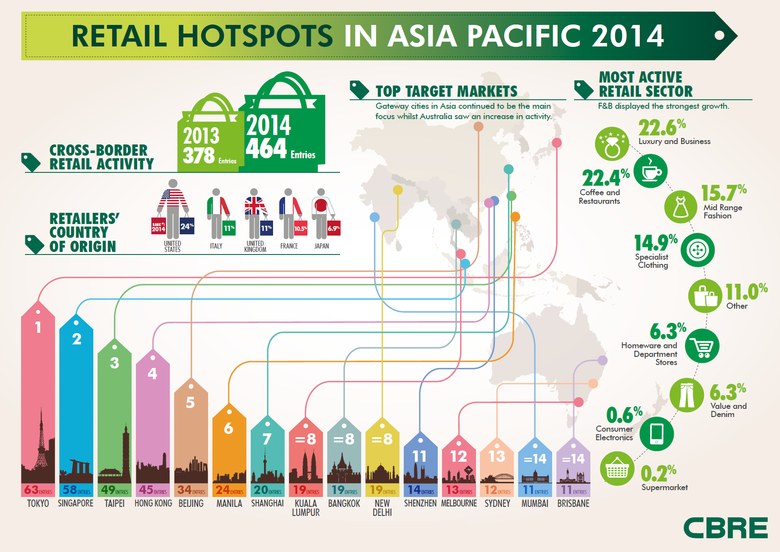 WPJ News | Retail Hotspots in Asia Pacific Region in 2014
