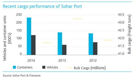 Sohar-port-cargo-perfomance.jpg