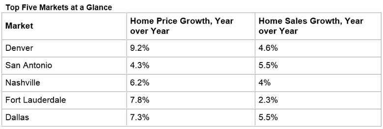 Top-5-Real-Estate-Markets-in-the-US.jpg