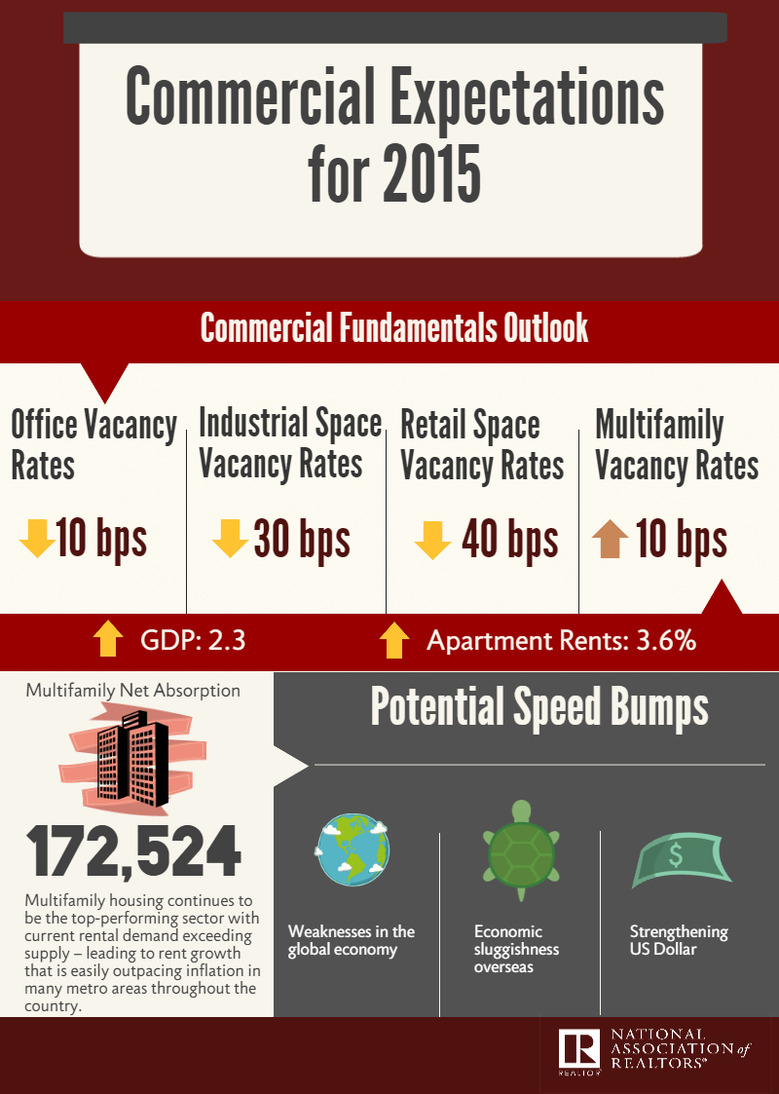2015-Commercial-Expectations-NAR.jpg