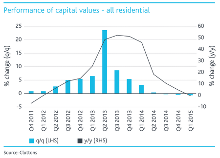 All-Residential-capital-values---ENG.png