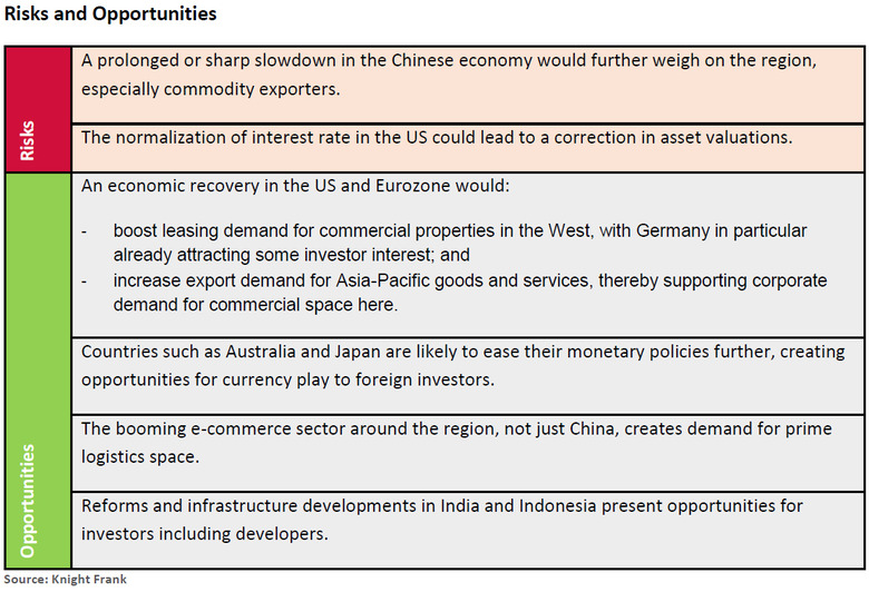 Asia-Commercial-Investment-Activity-in-2015.jpg