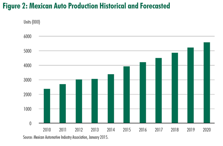 CBRE-MF05-13-2015_Reshoring-of-Auto-Production-Fig02.png