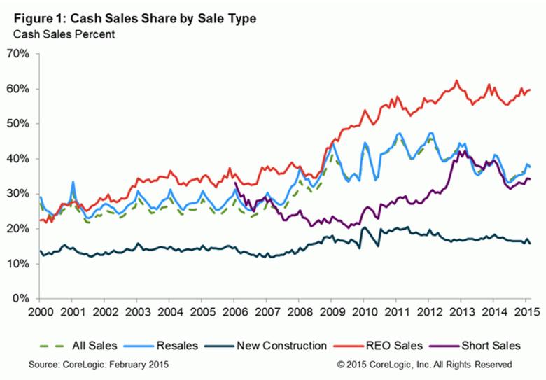 WPJ News | Cash Sales Share by Sale Type